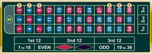 roulette-online-formula-1